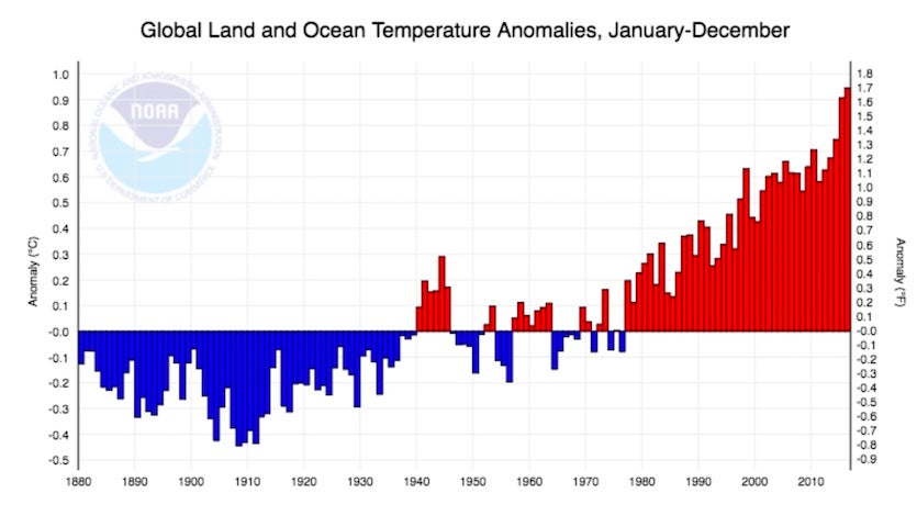 Globally averaged annual temperatures over land + ocean, through 2016