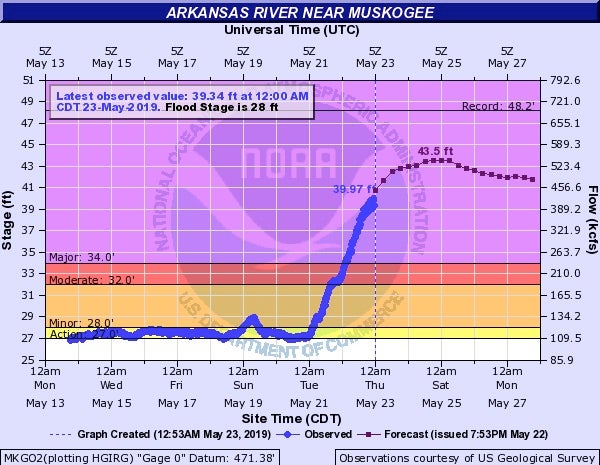Forecast for Arkansas River at Muskogee, OK, 5/23/19
