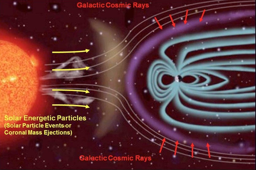 Depiction of galactic cosmic rays and solar activity
