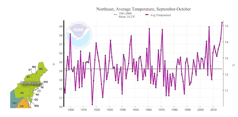 Figure 5.  Temperatures averaged for September-October across the Northeast U.S. as defined by NOAA/NCEI (see map at lower left), from 1895 to 2017.