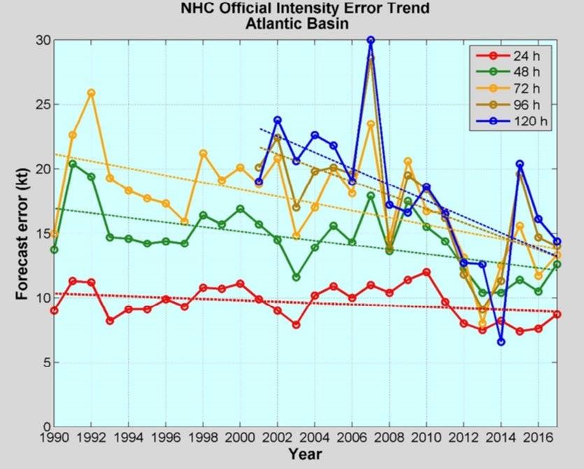 Intensity forecast errors