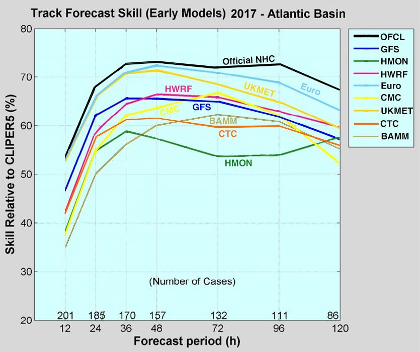 Model forecast errors
