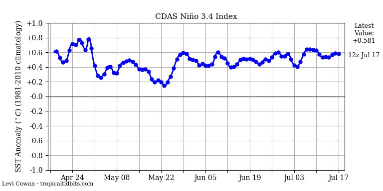 El Nino region SSTs