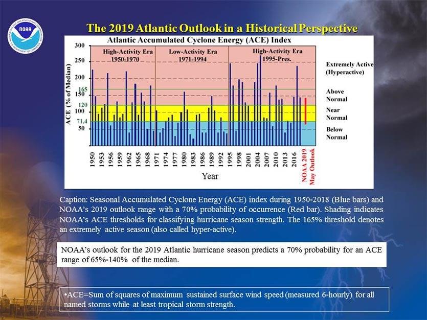 NOAA: Expect a Near-Average 2019 Atlantic Hurricane Season