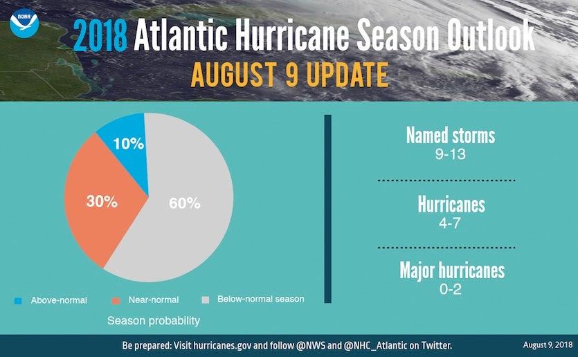 Summary of NOAA hurricane outlook, 8/9/2018