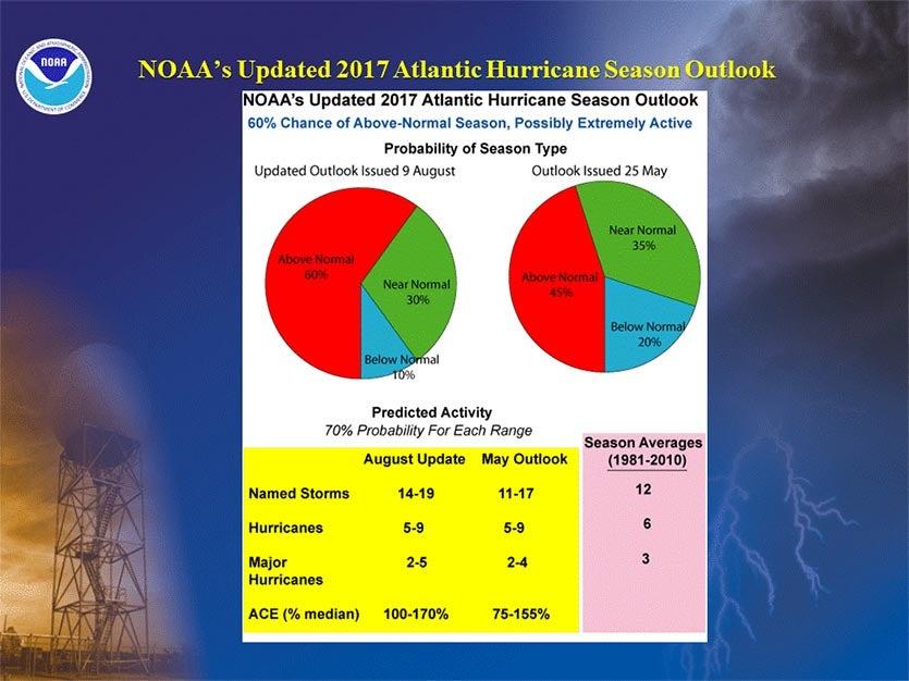 NOAA 2017 hurricane season forecast