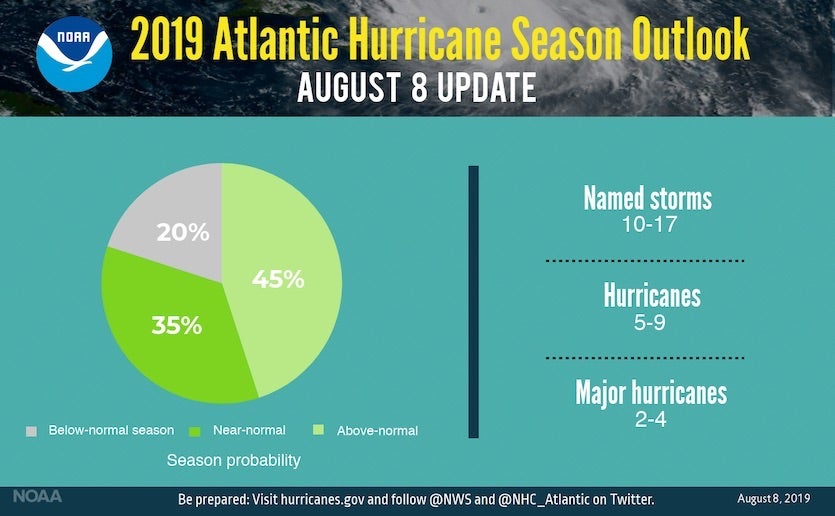 NOAA's probabilities of an above-, near-, and below-average Atlantic hurricane season as of August 8, 2019
