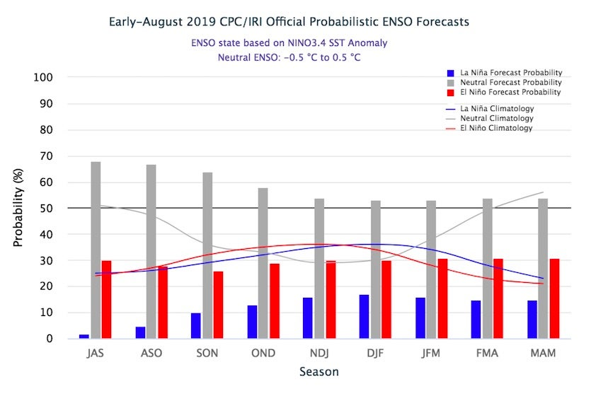 Probabilities of El Niño (red), La Niña (blue), and neutral conditions (gray) for overlapping three-month periods from July-September 2019 (left) to March-May 2020 (right)