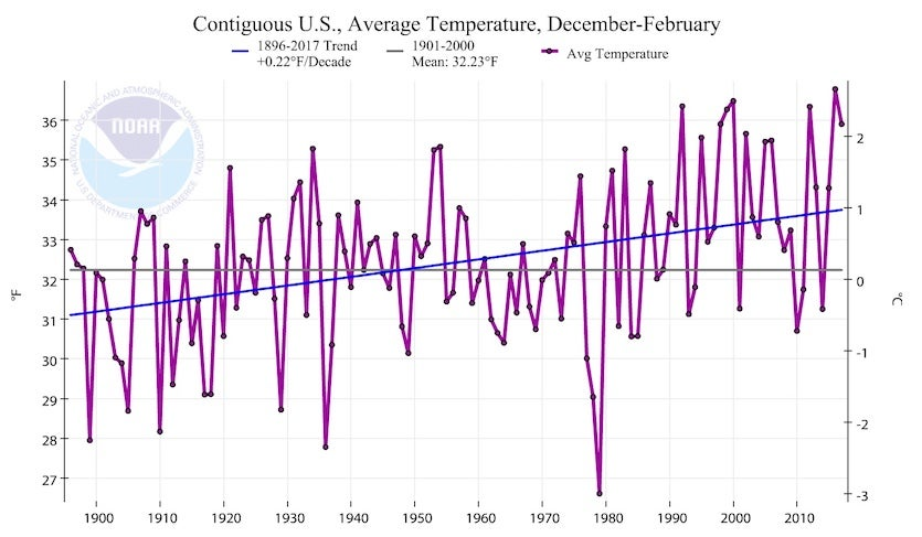 Figure X.  Average winter temperature (Dec. through Feb.) across the contiguous U.S. for each year from 1895-96 through 2016-17. Image credit: NOAA/NCEI.