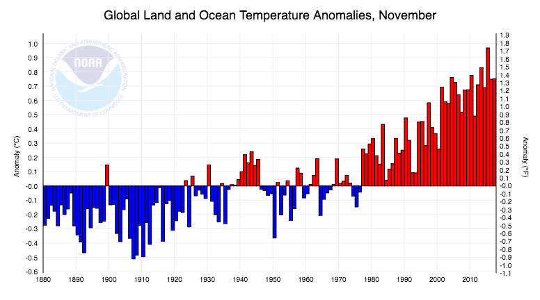 November departure of temperature from average