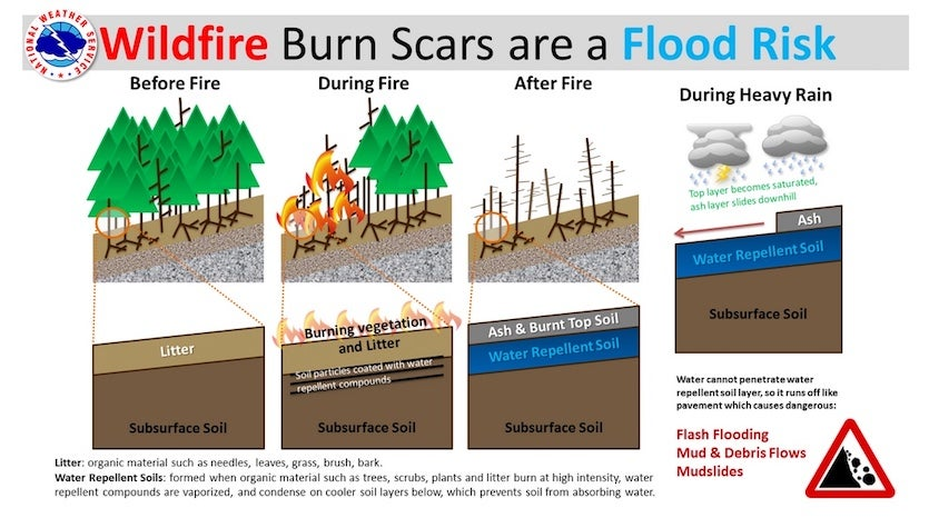 National Weather Service infographic on the flood risk posed by burn scars