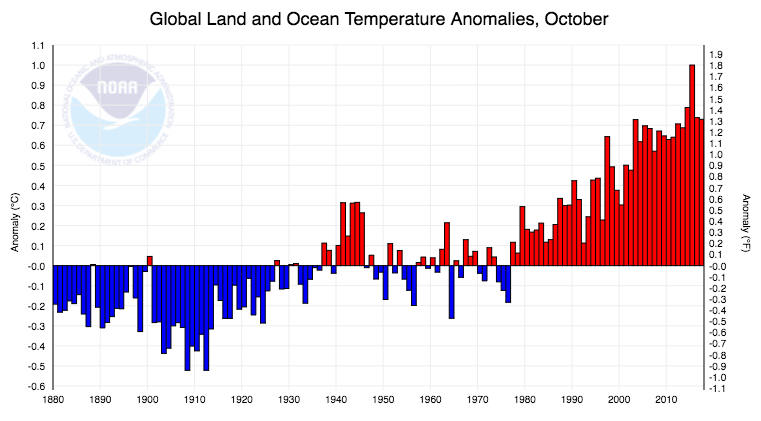 October 2017 departure of temperature from average