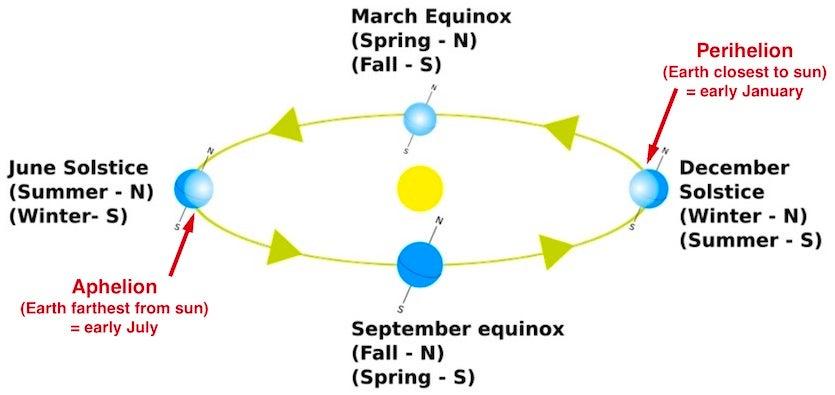 Orbital parameters relating to Earth's seasons