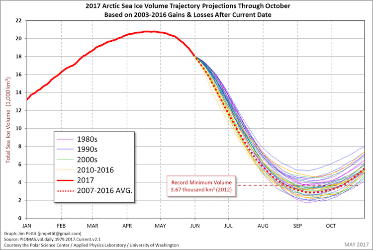 Extrapolation of potential Arctic volume loss for 2017 based on prior years