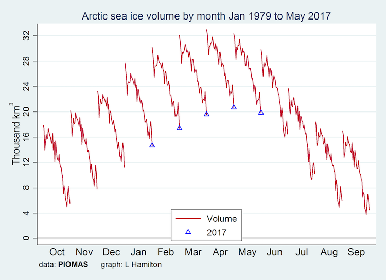 Month-by-month trace of Arctic sea ice volume, 1979-present