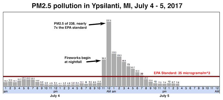 PM2.5 pollution in Ypsilanti, MI