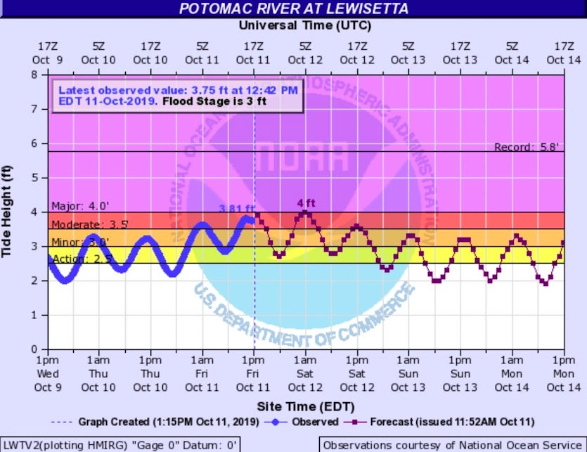 Potomat River gauge at Lewisetta, VA, 10/11/19