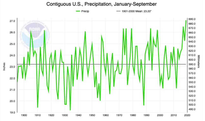 U.S. precipitation totals for Oct-Sep 12-month spans, 1895-present
