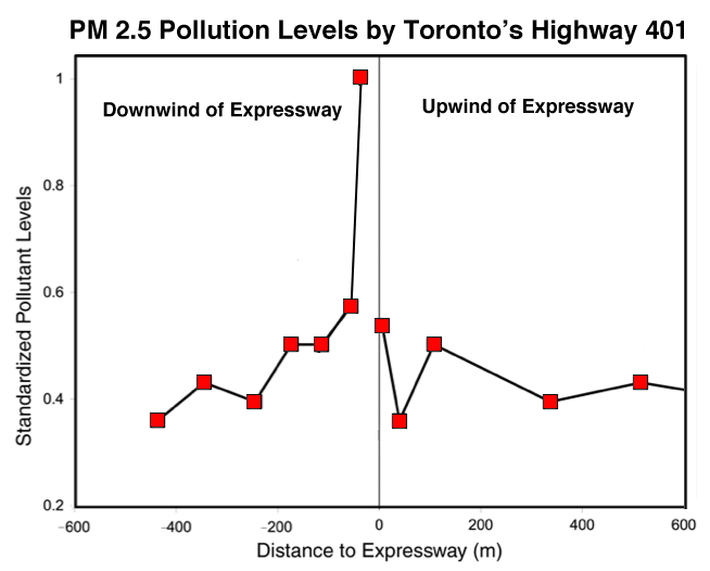 PM2.5 levels near an expressway