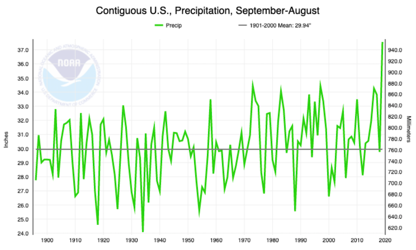 Precipitation totals for 12-month spans from September to the following August, going back to 1895
