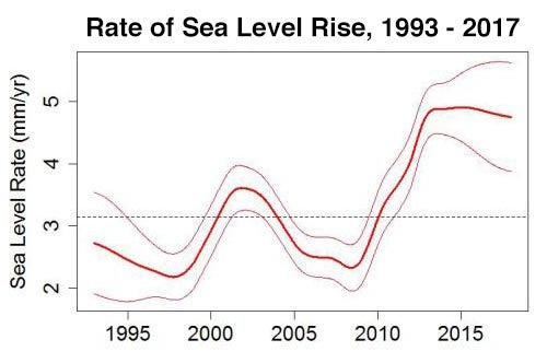 Rate of sea level rise