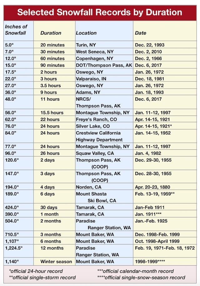 Record U.S. snowfalls for various periods of time from official and unofficial sources