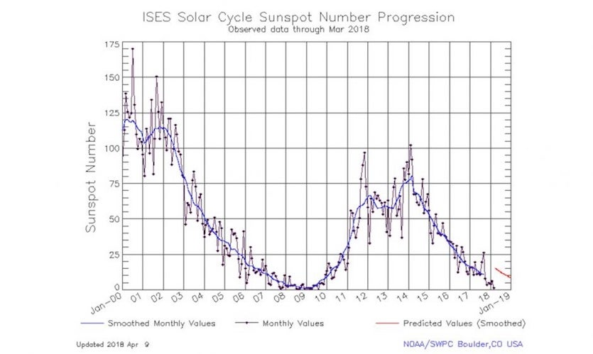 Solar activity during Cycle 24