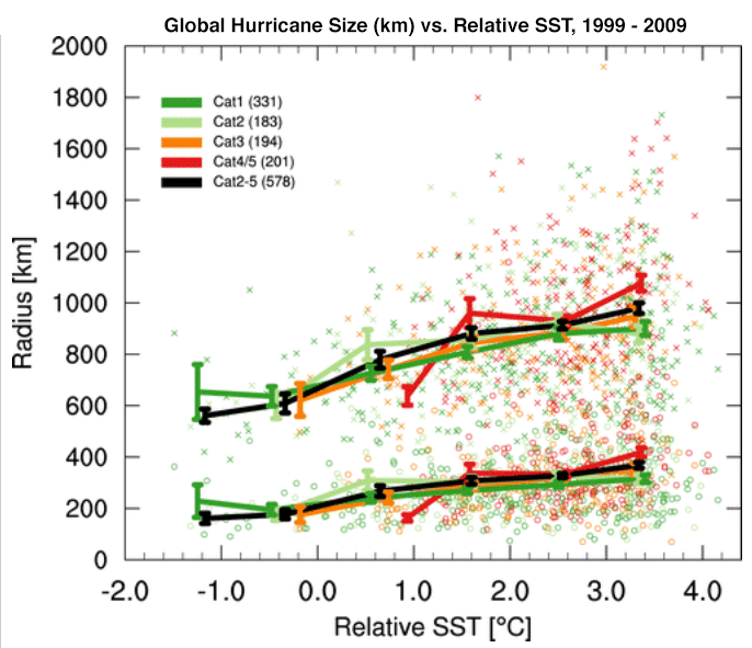 Storm size vs. relative SST