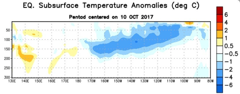 Subsurface temperature anomalies (departures from average, in degrees C) beneath the equatorial Pacific, averaged across the 10-day period centered on Oct. 10, 2017.