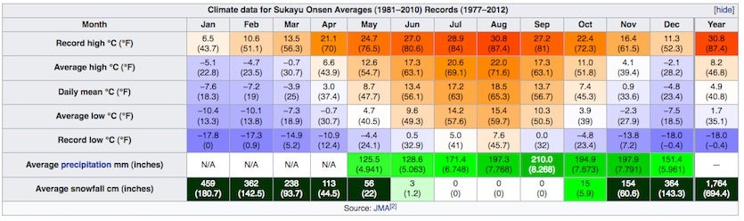 Climate table for Sukayu Onsen (a hot-spring resort) on northern Honshu Island, Japan