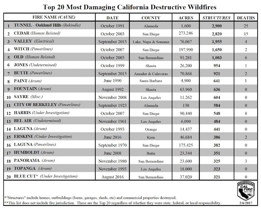 Top 20 most destructive wildfires in California history as of February 2017.