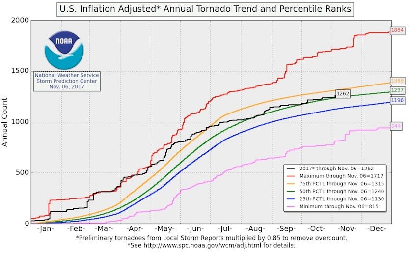 Inflation-adjusted tornado counts as of 11/6/2017