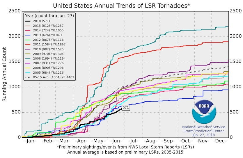 Count of US tornadoes through 6/27/2018