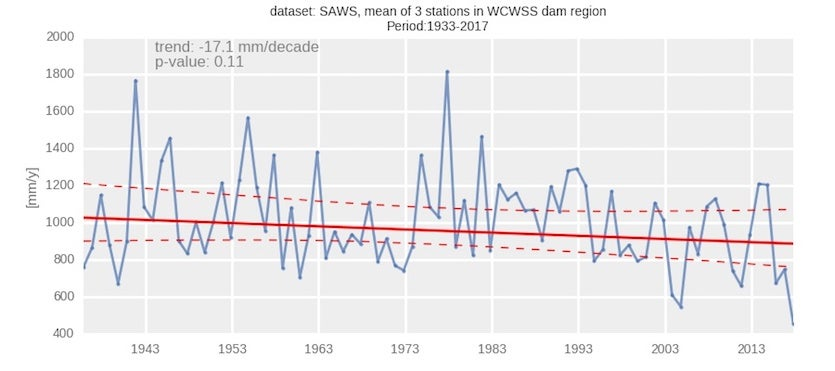 The average annual rainfall since 1933 for three stations representing the area of the Big Six reservoirs that serve the Western Cape Water Supply System