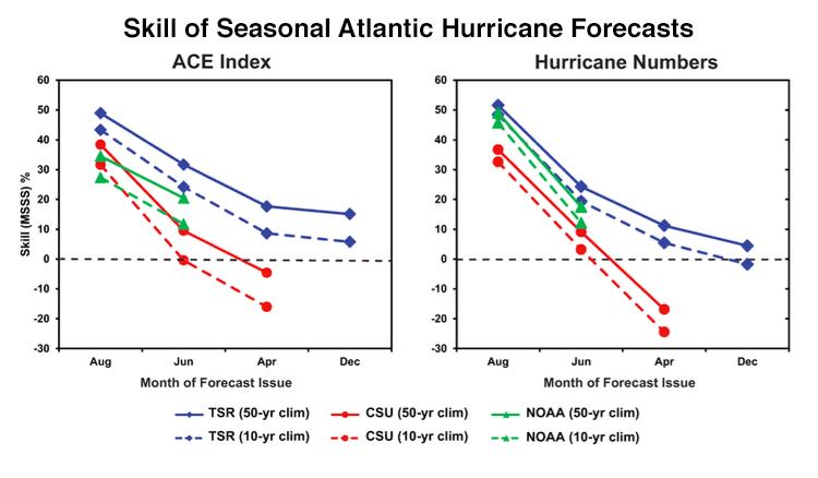 Accuracy of seasonal hurricane forecasts