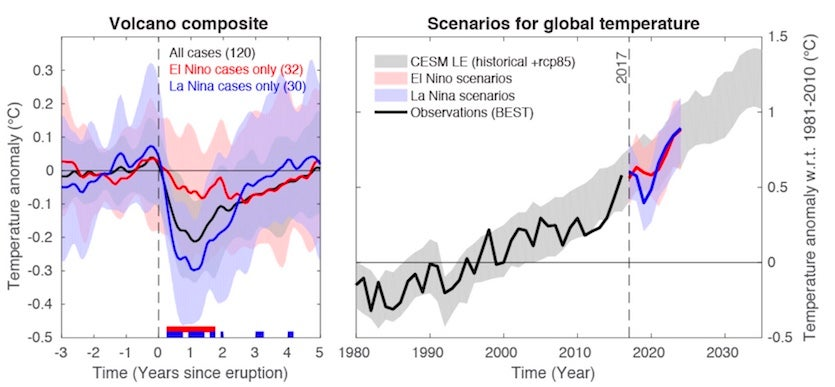 Simulations of volcano impacts on climate with El Niño and La Niña taken into account