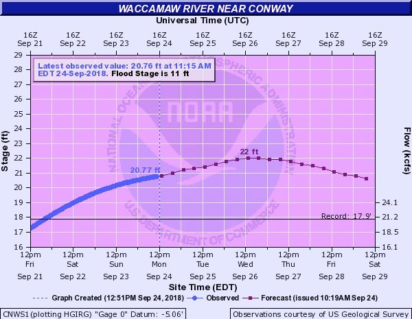 Waccamaw River at Conway river gauge forecast, 9/24/18