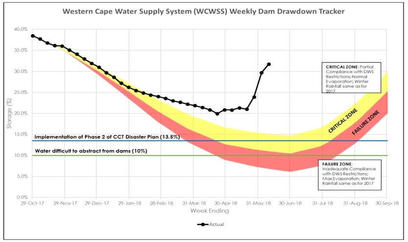 Weekly storage in dams serving Cape Town, 2017-18