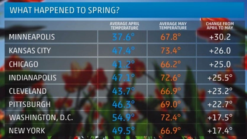Temperature swings from April to May 2018 at various U.S. cities