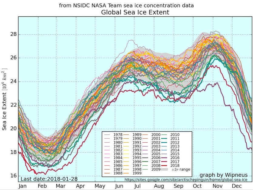 Global sea ice extent, combining values from the Arctic and Antarctic.